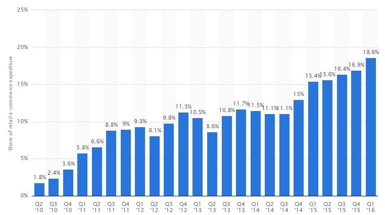 E-commerce retail share statistics