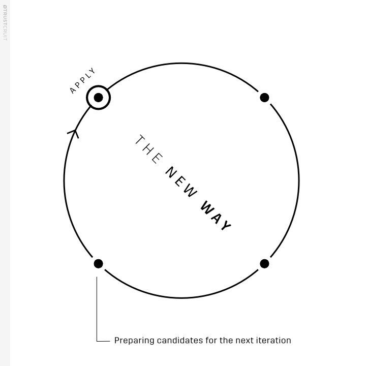 graphic-modern-circular-recruitment-process