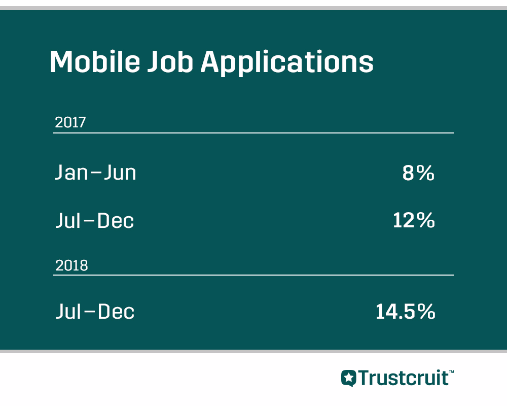 Percentage of mobile job applications compared on a 6 months rolling basis