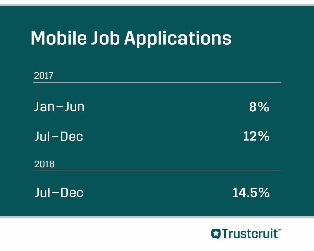Andelen av kandidater som gjort sin jobbansökan via mobilen jämförda under sexmånadersintervaller