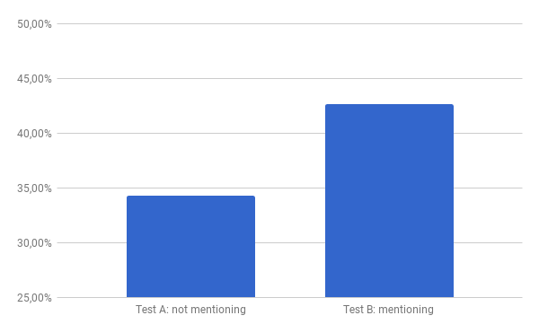 Graph of our results over the A/B-test