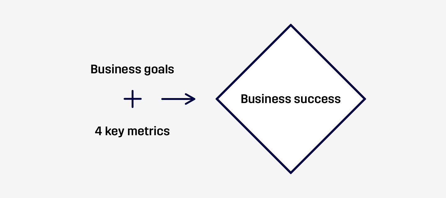 Business goals + 4 key metrics = Business success