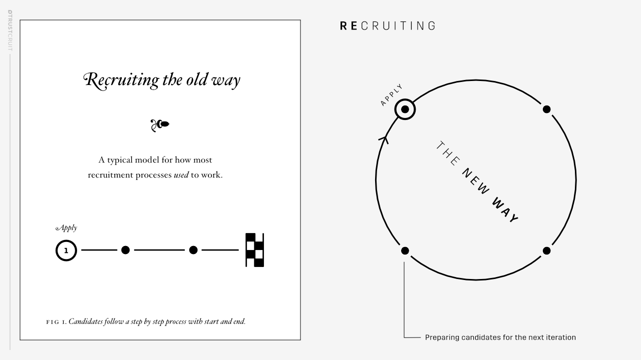 Old vs. New recruitment process