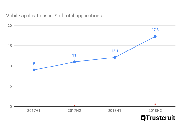 This chart shows how many candidates apply to job applications using mobile devices