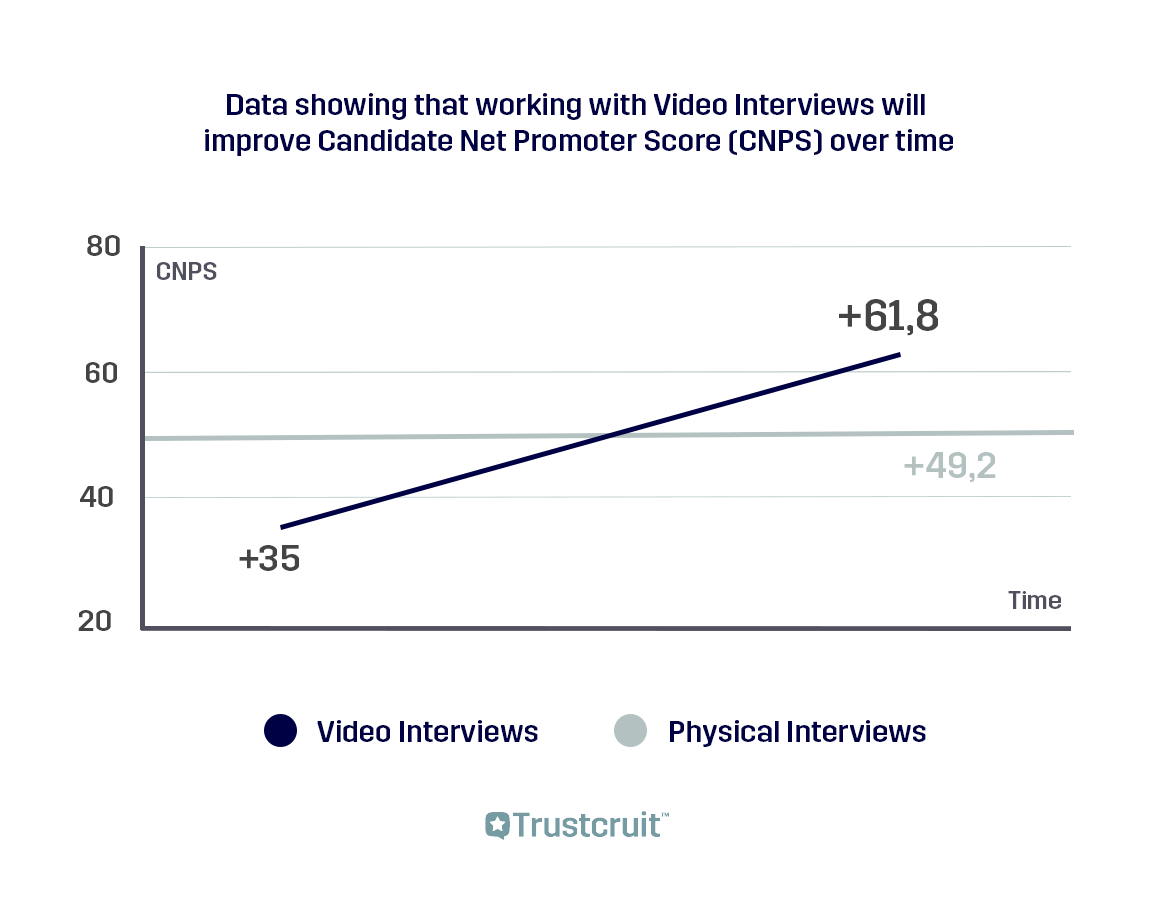 graph-video-interviews-better-candidate-experience-in-person-interviews