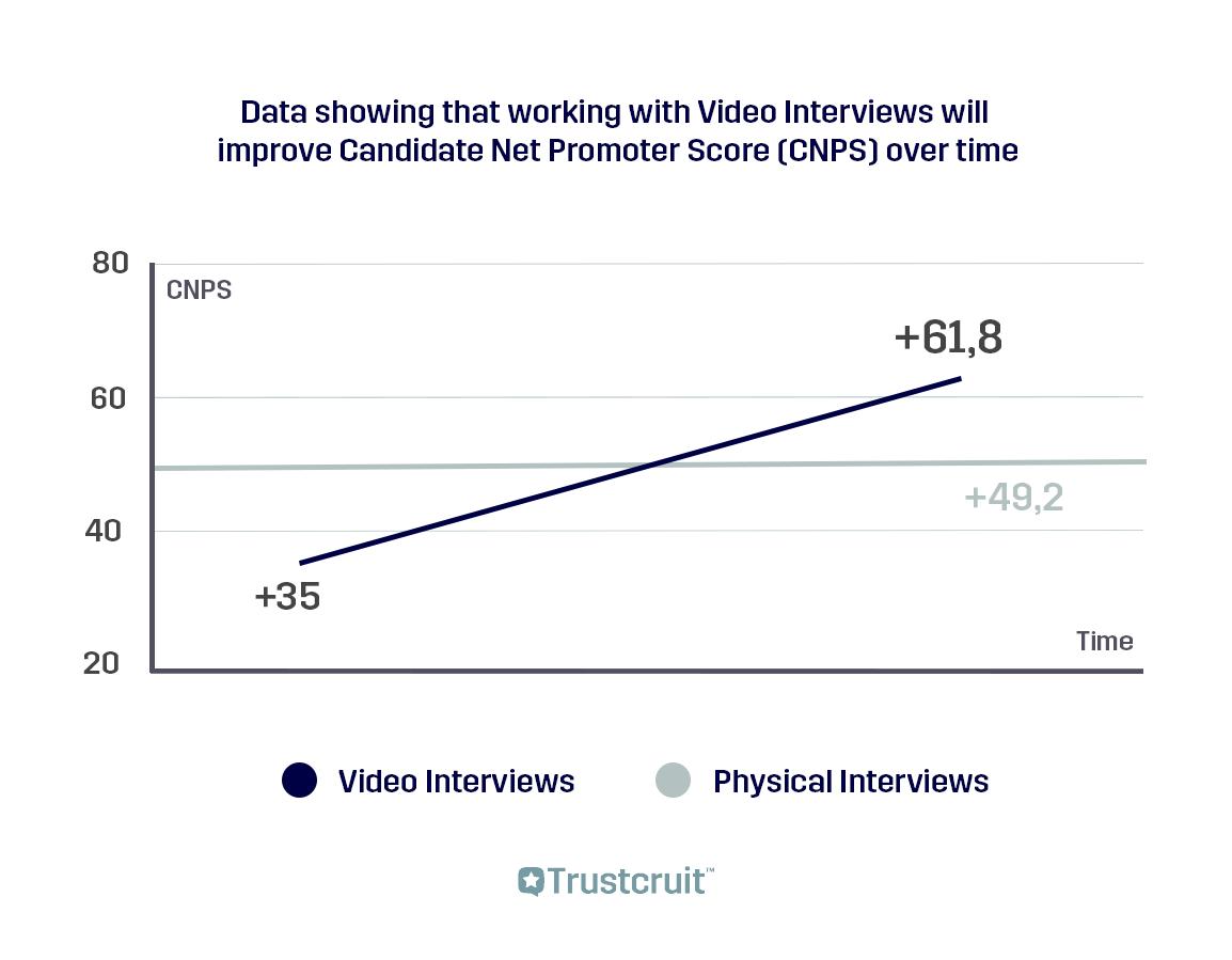 data-graf-bättre-kandidatupplevelse-med-videointervju