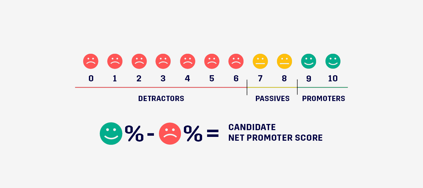 measure-candidate-experience-candidate-net-promoter-score