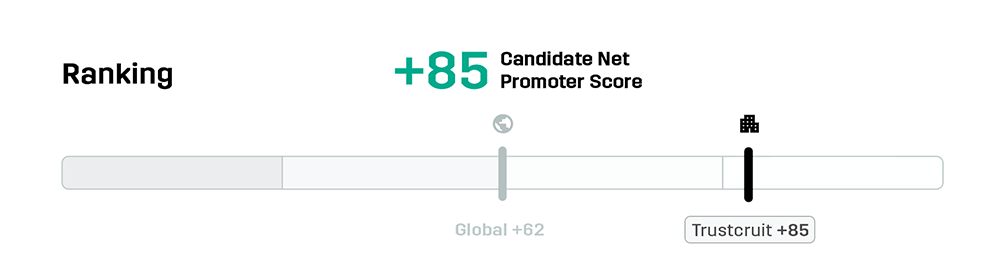 Ranking bar benchmark candidate net promoter score cnps