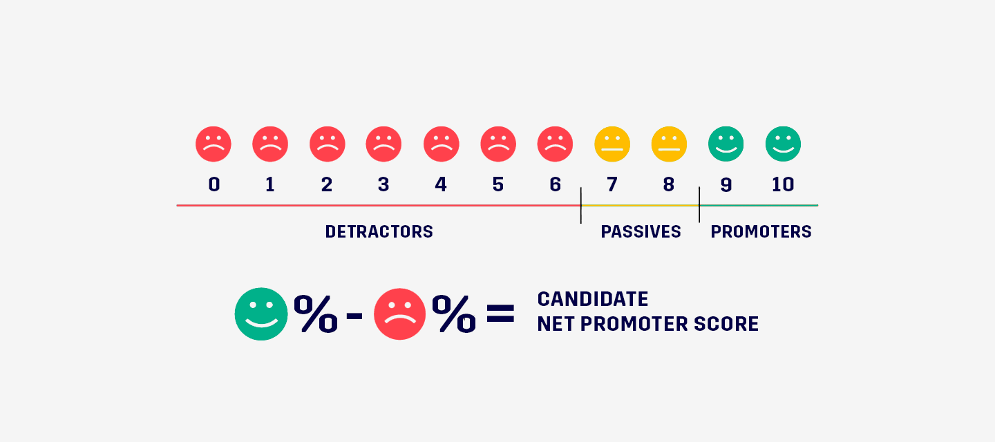 explanation-key-metric-candidate-net-promoter-score-cnps-to-measure-candidate-experience