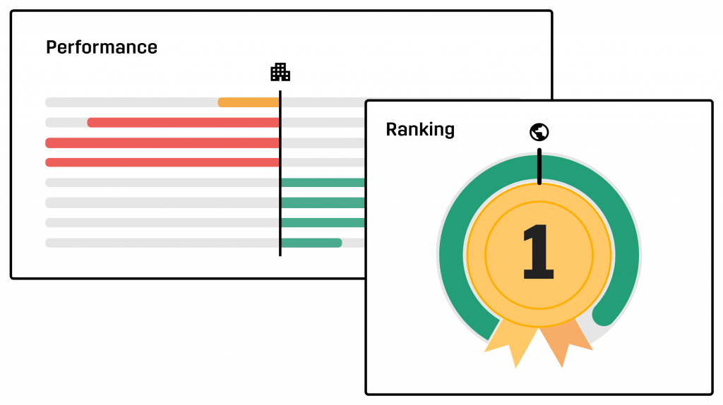 Ranking & Performance