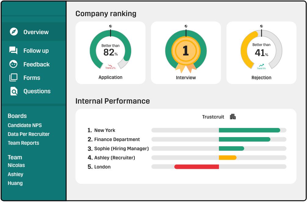 trustcruit recruitment hr analytics dashboard